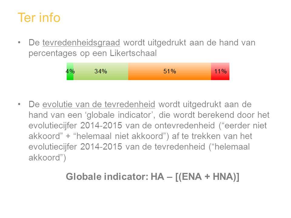 Globale indicator: HA – [(ENA + HNA)]